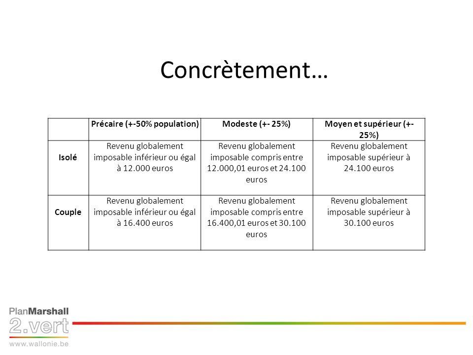 Concrètement… Précaire (+-50% population)Modeste (+- 25%)Moyen et supérieur (+- 25%) Isolé Revenu globalement imposable inférieur ou égal à 12.000 euros Revenu globalement imposable compris entre 12.000,01 euros et 24.100 euros Revenu globalement imposable supérieur à 24.100 euros Couple Revenu globalement imposable inférieur ou égal à 16.400 euros Revenu globalement imposable compris entre 16.400,01 euros et 30.100 euros Revenu globalement imposable supérieur à 30.100 euros