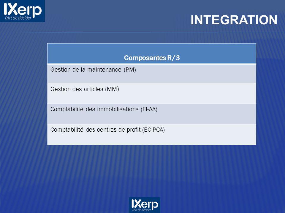 INTEGRATION Composantes R/3 Gestion de la maintenance (PM) Gestion des articles (MM ) Comptabilité des immobilisations (FI-AA) Comptabilité des centres de profit (EC-PCA)