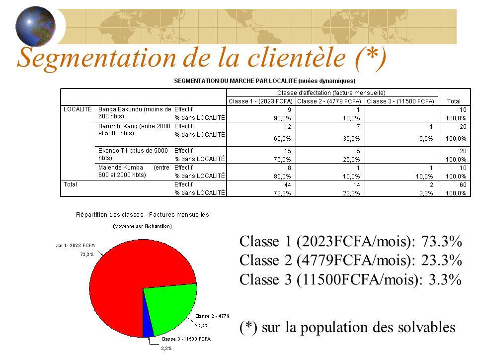 Segmentation de la clientèle (*) Classe 1 (2023FCFA/mois): 73.3% Classe 2 (4779FCFA/mois): 23.3% Classe 3 (11500FCFA/mois): 3.3% (*) sur la population