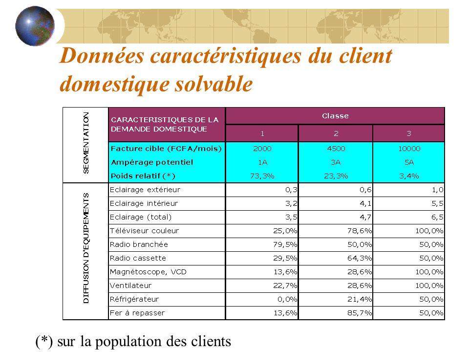 Données caractéristiques du client domestique solvable (*) sur la population des clients