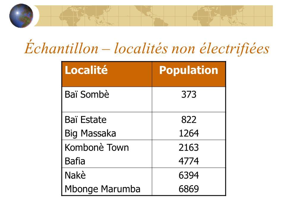 Échantillon – localités non électrifiées LocalitéPopulation Baï Sombè373 Baï Estate Big Massaka 822 1264 Kombonè Town Bafia 2163 4774 Nakè Mbonge Maru
