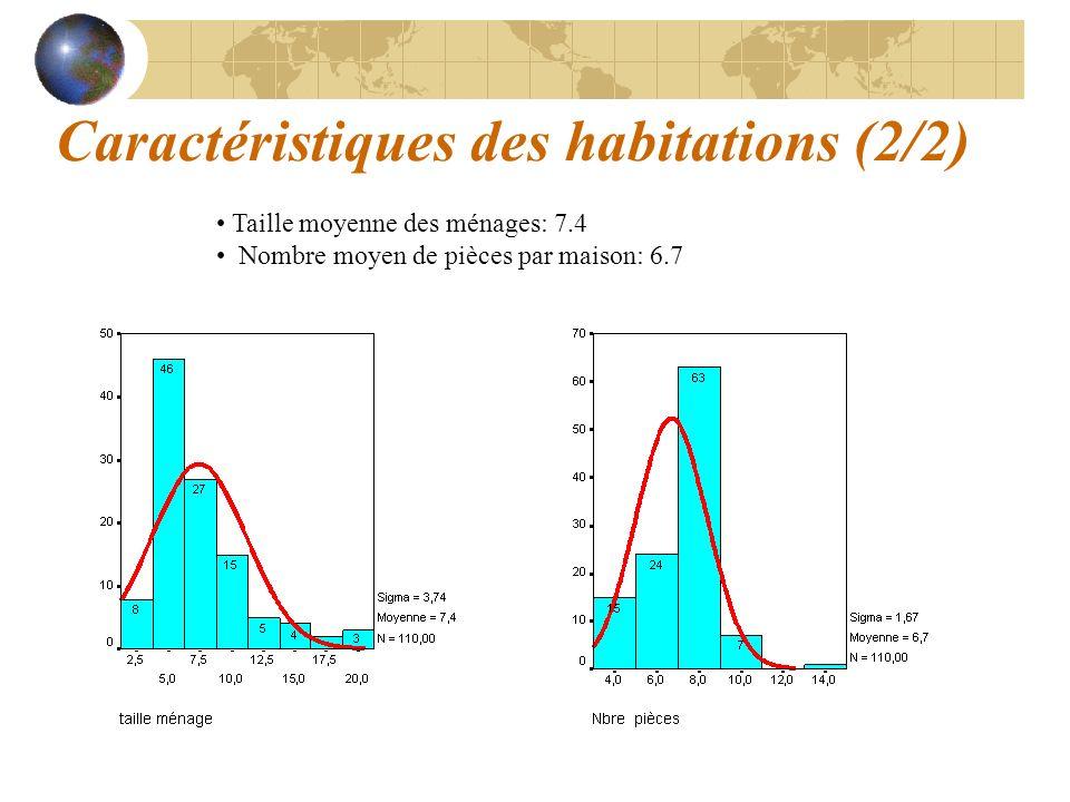 Caractéristiques des habitations (2/2) Taille moyenne des ménages: 7.4 Nombre moyen de pièces par maison: 6.7