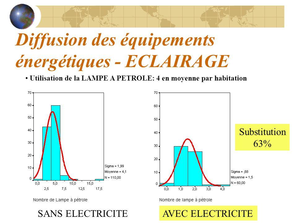 Diffusion des équipements énergétiques - ECLAIRAGE Utilisation de la LAMPE A PETROLE: 4 en moyenne par habitation SANS ELECTRICITEAVEC ELECTRICITE Sub