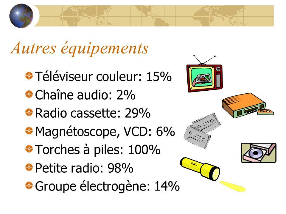 Autres équipements Téléviseur couleur: 15% Chaîne audio: 2% Radio cassette: 29% Magnétoscope, VCD: 6% Torches à piles: 100% Petite radio: 98% Groupe é