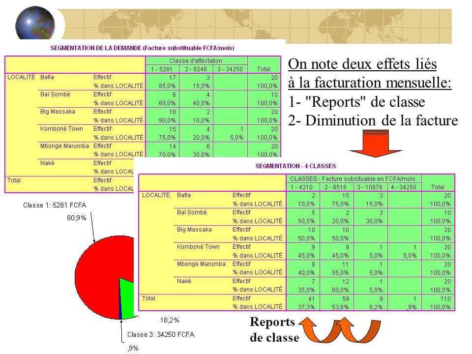 Segmentation de la demande domestique Reports de classe On note deux effets liés à la facturation mensuelle: 1-
