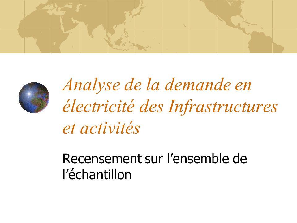 Analyse de la demande en électricité des Infrastructures et activités Recensement sur lensemble de léchantillon