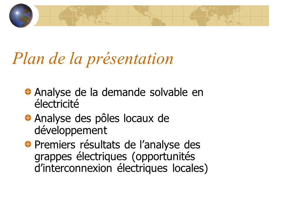 Plan de la présentation Analyse de la demande solvable en électricité Analyse des pôles locaux de développement Premiers résultats de lanalyse des gra