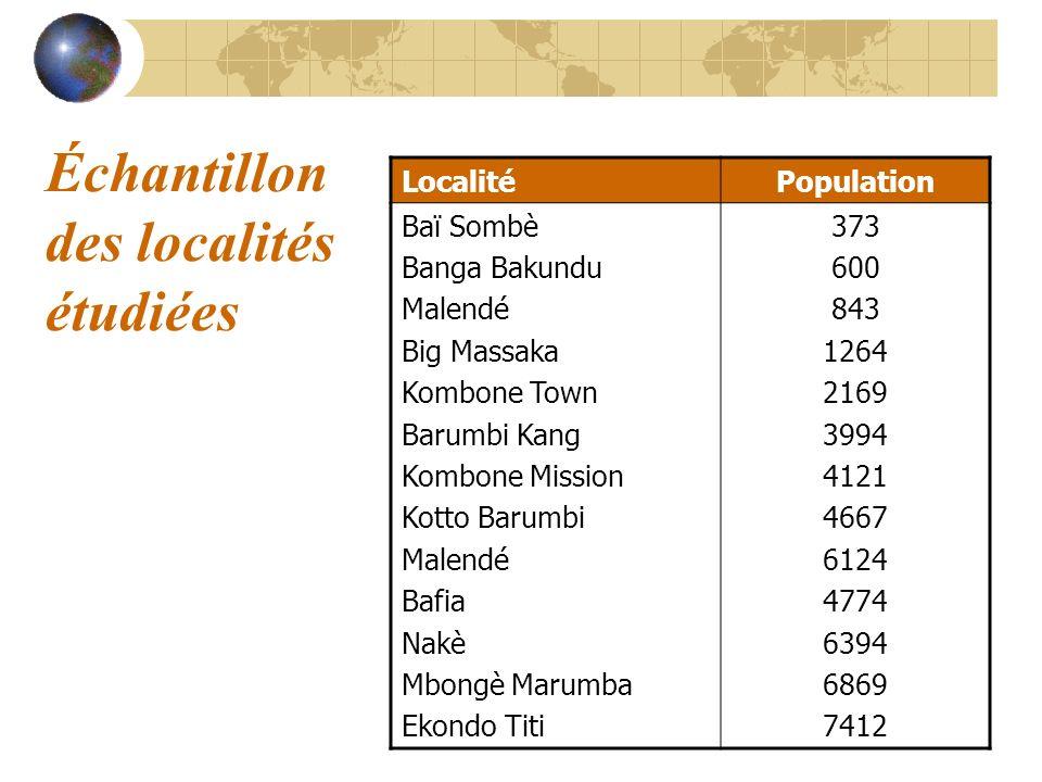 Échantillon des localités étudiées LocalitéPopulation Baï Sombè Banga Bakundu Malendé Big Massaka Kombone Town Barumbi Kang Kombone Mission Kotto Baru