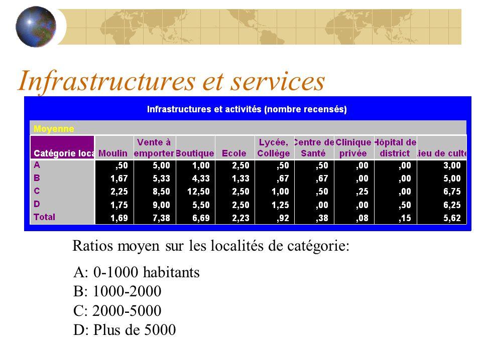 Infrastructures et services A: 0-1000 habitants B: 1000-2000 C: 2000-5000 D: Plus de 5000 Ratios moyen sur les localités de catégorie: