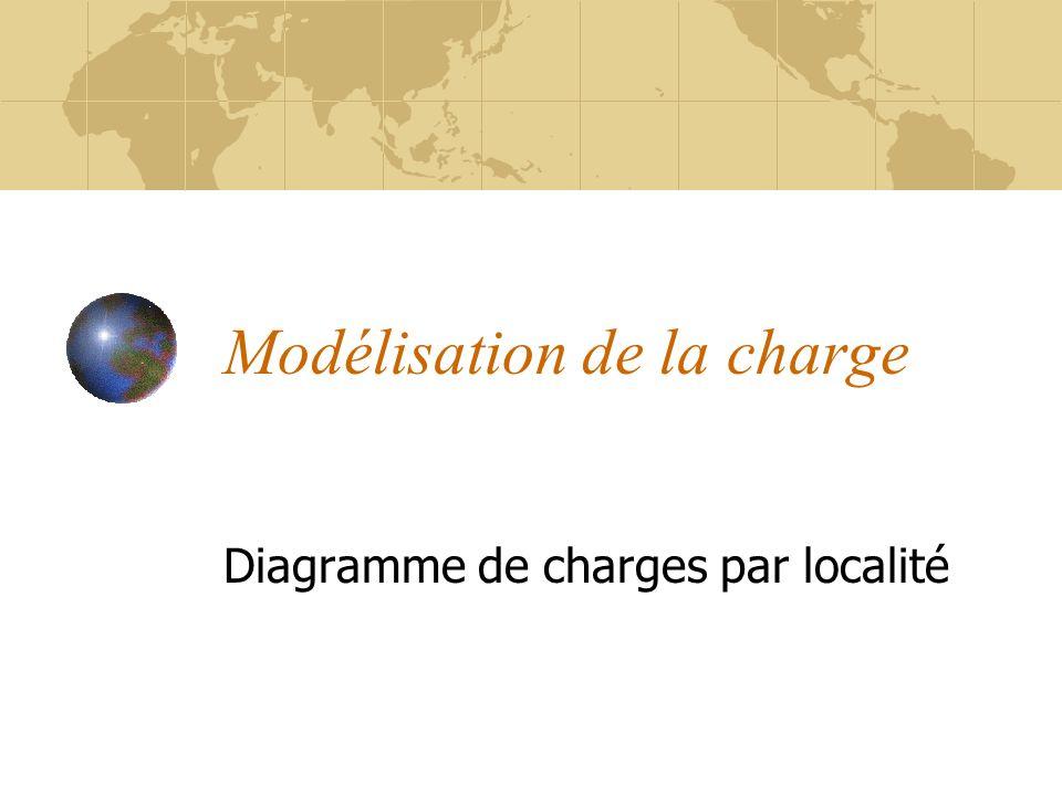 Modélisation de la charge Diagramme de charges par localité