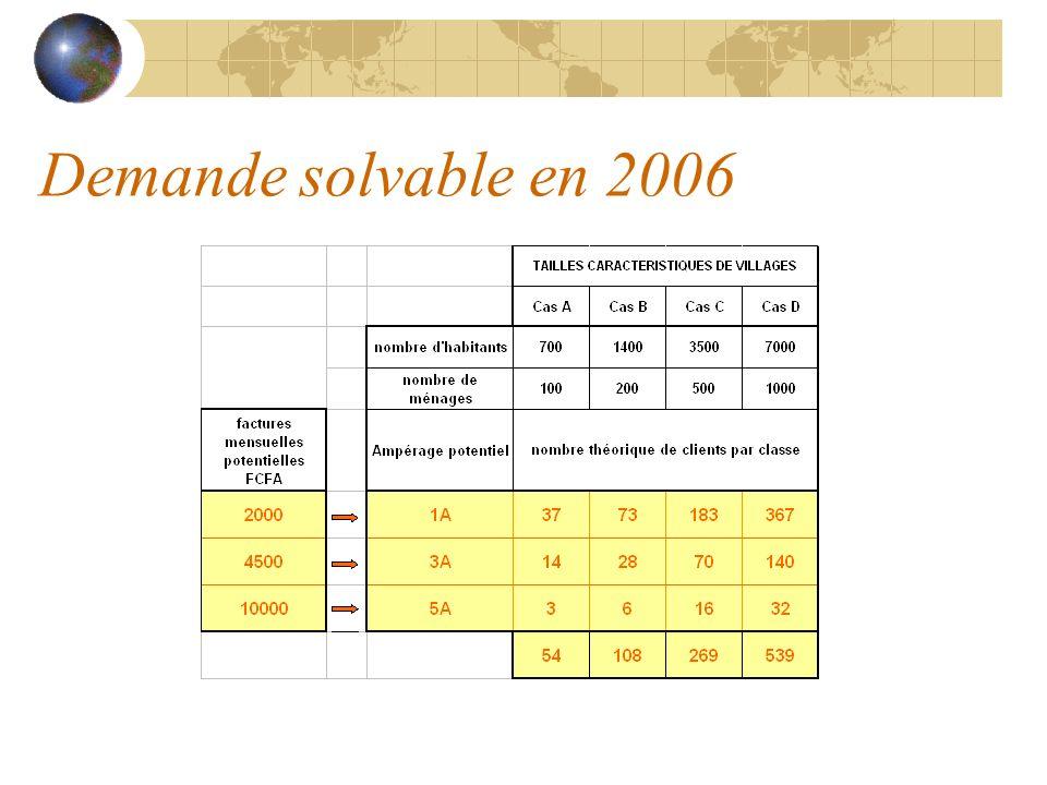 Demande solvable en 2006