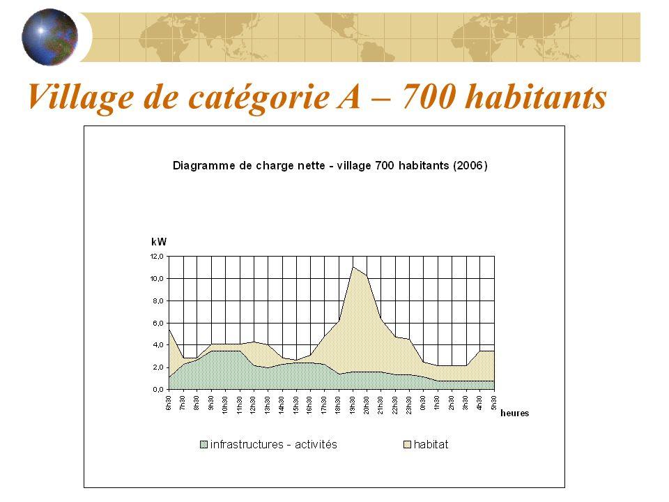 Village de catégorie A – 700 habitants