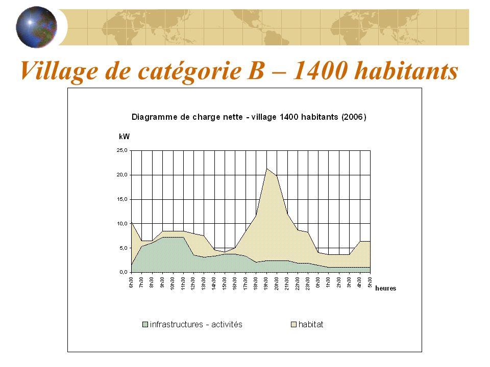 Village de catégorie B – 1400 habitants