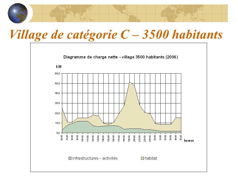 Village de catégorie C – 3500 habitants