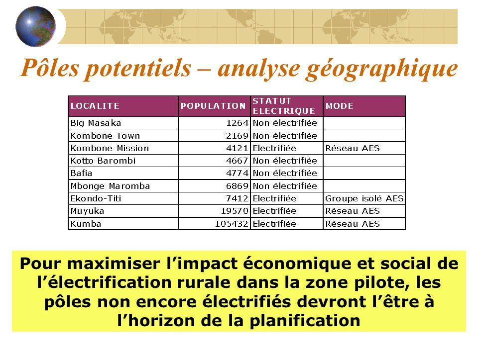 Pôles potentiels – analyse géographique Pour maximiser limpact économique et social de lélectrification rurale dans la zone pilote, les pôles non enco