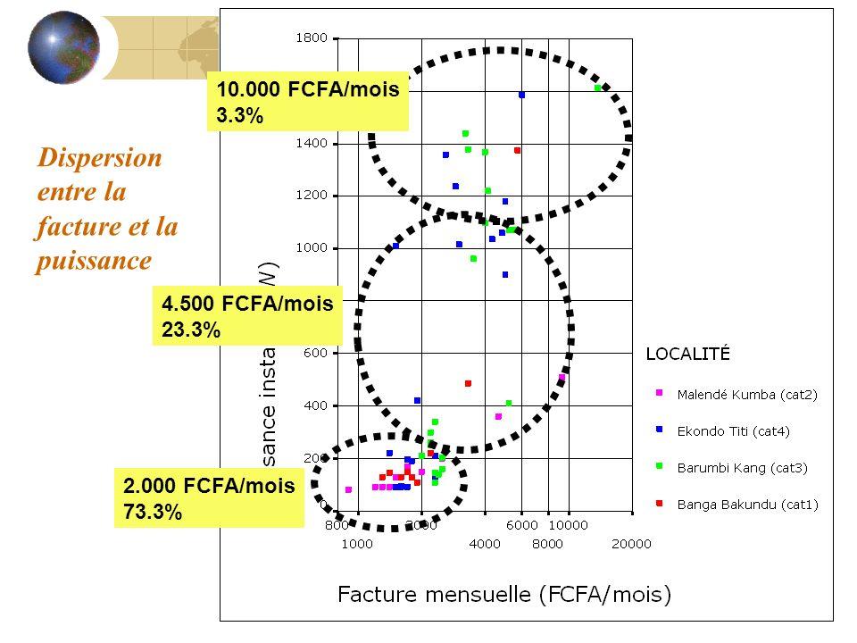 Dispersion entre la facture et la puissance 2.000 FCFA/mois 73.3% 4.500 FCFA/mois 23.3% 10.000 FCFA/mois 3.3%