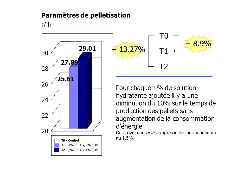 Paramètres de pelletisation T0-Control T1-1% HS + 2,5% RHP T2-2% HS + 2,5% RHP T0-Control T1- T2- t/ h T0 T1 T2 + 8.9% + 13.27% Pour chaque 1% de solu