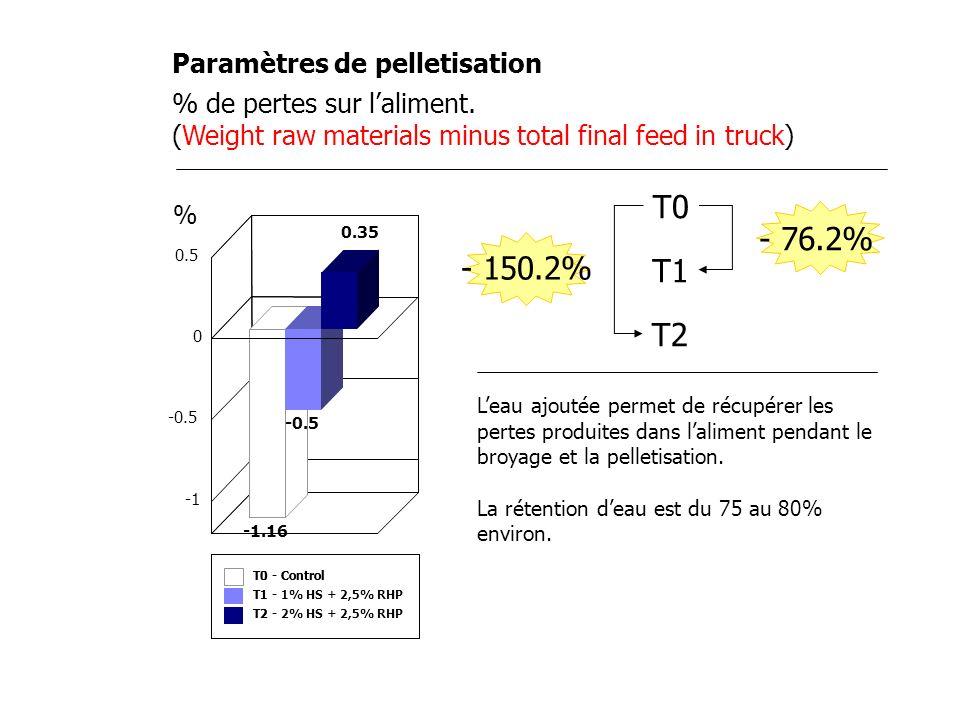 Paramètres de pelletisation T0-Control T1-1% HS + 2,5% RHP T2-2% HS + 2,5% RHP T0-Control T1- T2- % de pertes sur laliment. (Weight raw materials minu