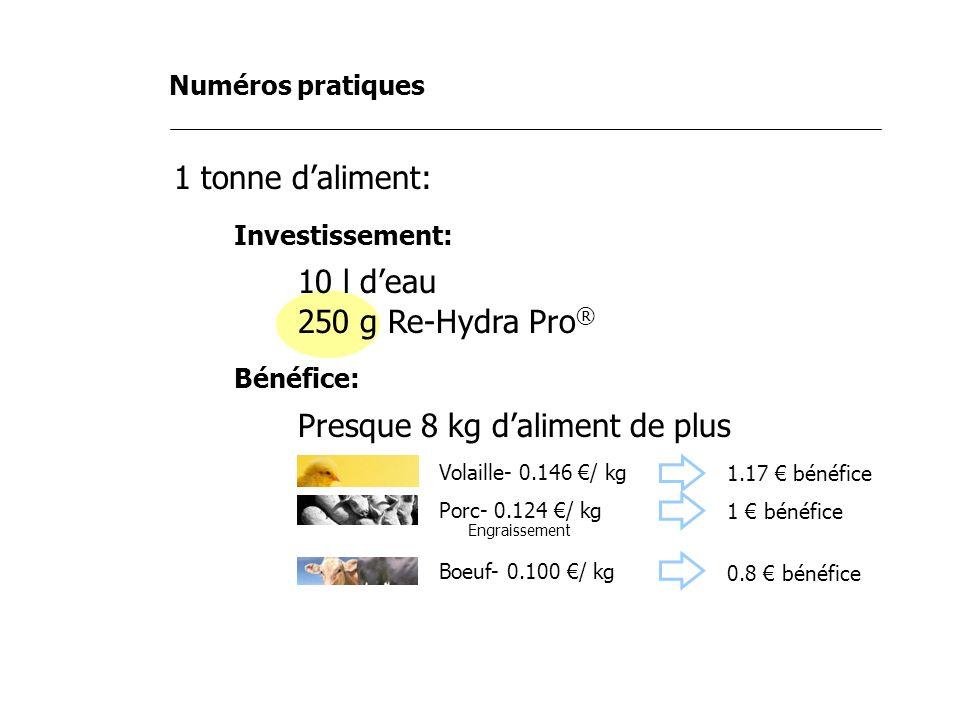Numéros pratiques 1 tonne daliment: Investissement: 10 l deau 250 g Re-Hydra Pro ® Bénéfice: Presque 8 kg daliment de plus Volaille- 0.146 / kg Porc-