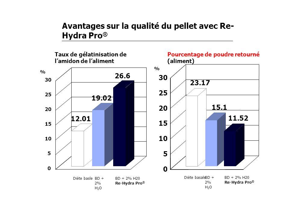 Taux de gélatinisation de lamidon de laliment 0 5 10 15 20 25 30 12.01 Diète basle 19.02 BD + 2% H 2 O 26.6 BD + 2% H20 Re-Hydra Pro ® % % Diète basal
