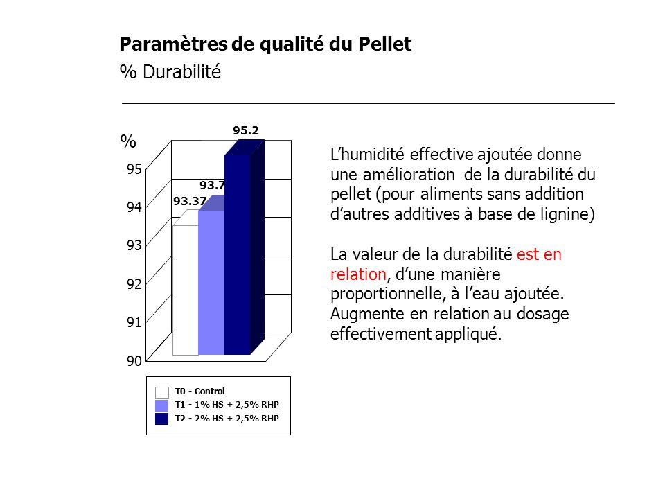 Paramètres de qualité du Pellet % Durabilité Lhumidité effective ajoutée donne une amélioration de la durabilité du pellet (pour aliments sans additio