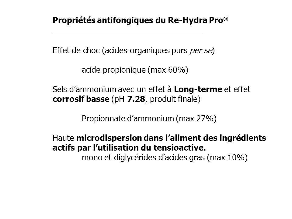 Propriétés antifongiques du Re-Hydra Pro ® Effet de choc (acides organiques purs per se) acide propionique (max 60%) Sels dammonium avec un effet à Lo