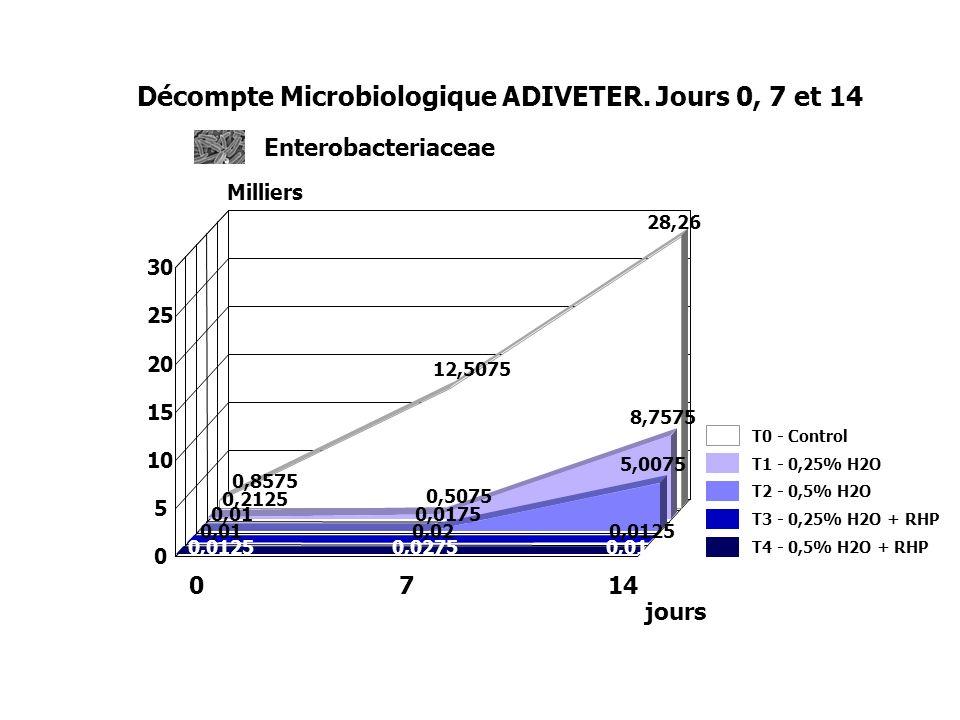 0,8575 12,5075 28,26 0,2125 0,5075 8,7575 0,010,0175 5,0075 0,010,020,0125 0,0275 0,01 0 5 10 15 20 25 30 Milliers Décompte Microbiologique ADIVETER.