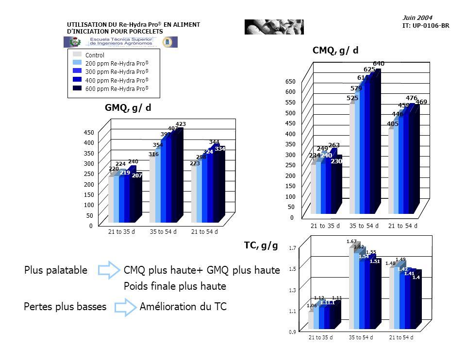 CMQ, g/ d TC, g/g Control 300 ppm Re-Hydra Pro ® 400 ppm Re-Hydra Pro ® 600 ppm Re-Hydra Pro ® 200 ppm Re-Hydra Pro ® 249 263 625 476 640 469 21 to 35