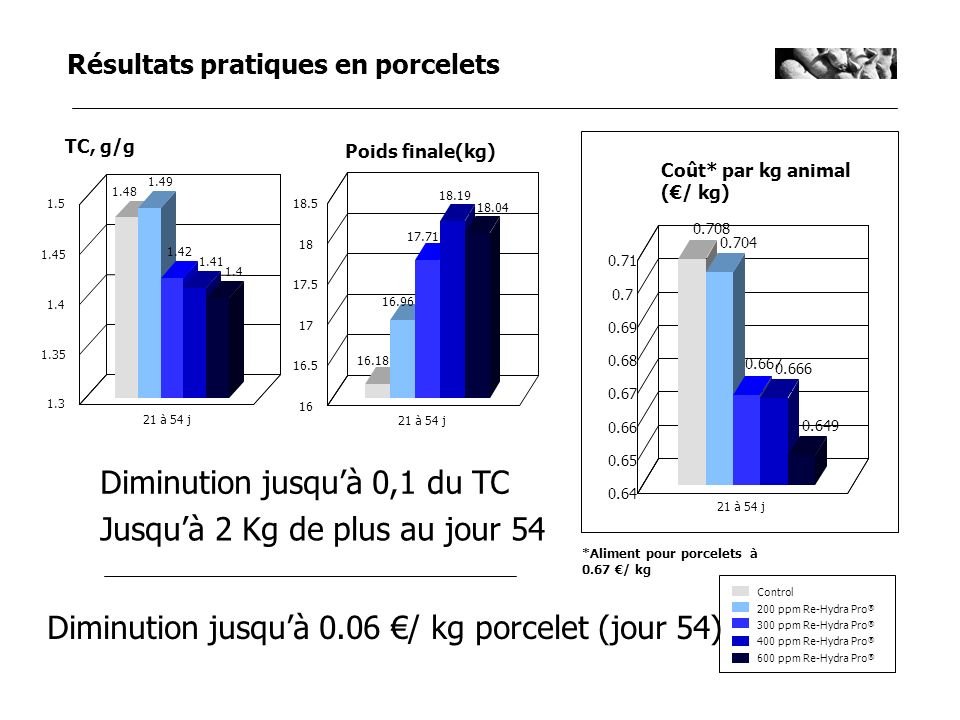 Control 300 ppm Re-Hydra Pro ® 400 ppm Re-Hydra Pro ® 600 ppm Re-Hydra Pro ® 200 ppm Re-Hydra Pro ® Poids finale(kg) 16 16.5 17 17.5 18 18.5 16.18 16.
