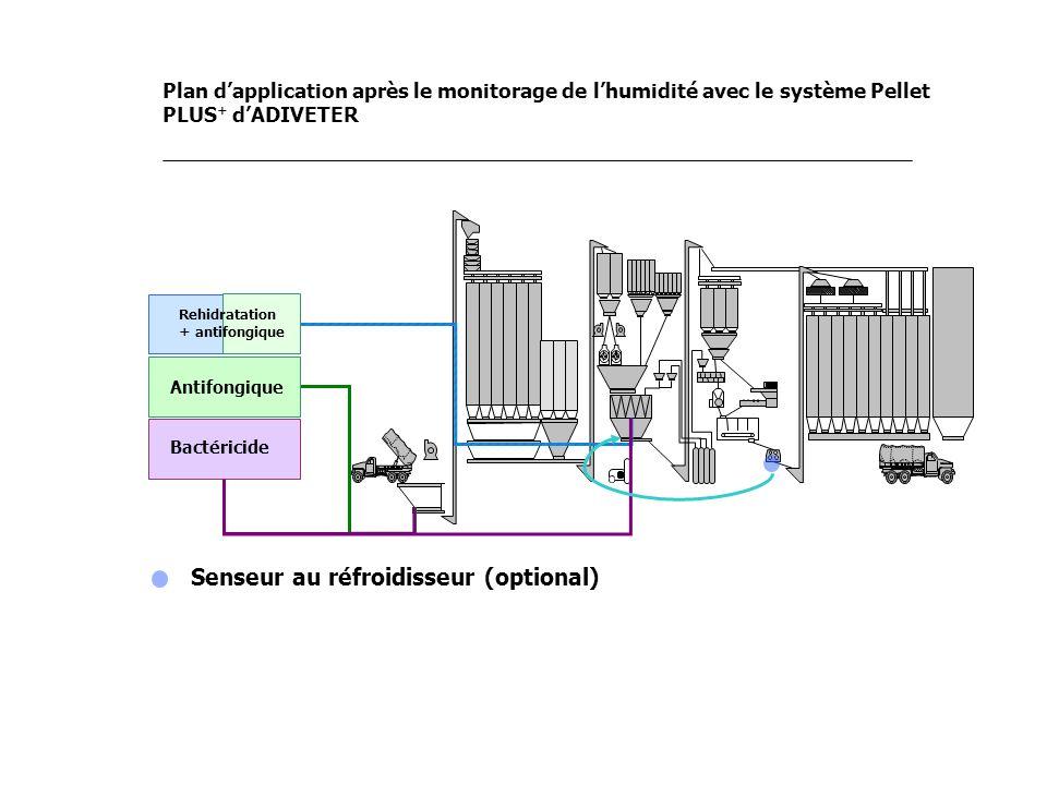 Plan dapplication après le monitorage de lhumidité avec le système Pellet PLUS + dADIVETER Bactéricide Antifongique Rehidratation + antifongique Sense