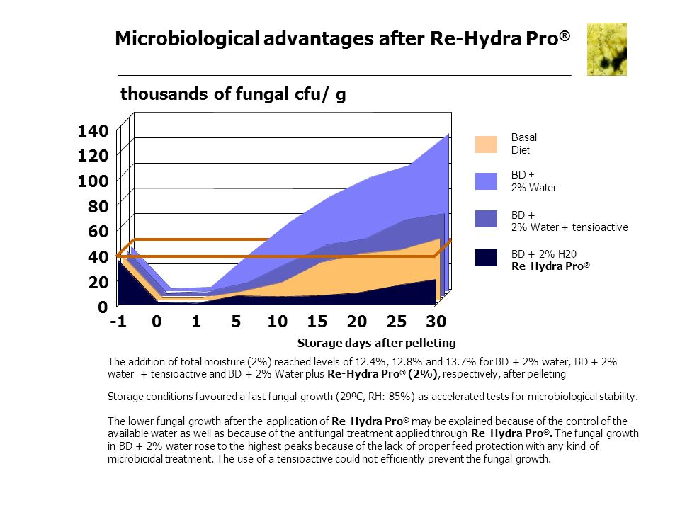 Microbiological advantages after Re-Hydra Pro ® thousands of fungal cfu/ g The addition of total moisture (2%) reached levels of 12.4%, 12.8% and 13.7