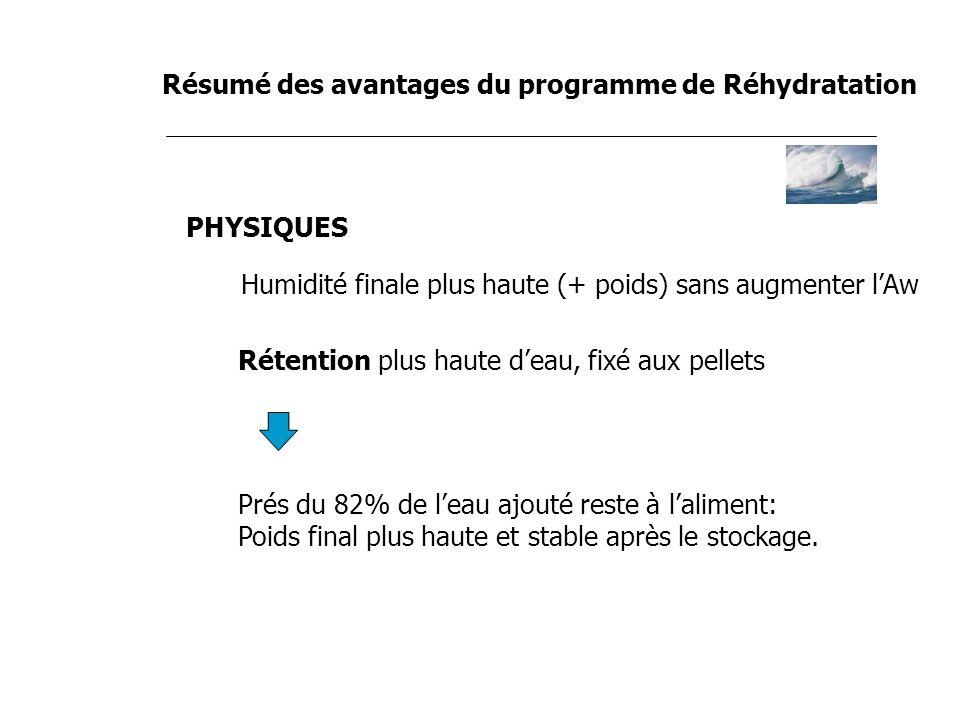 Résumé des avantages du programme de Réhydratation PHYSIQUES Humidité finale plus haute (+ poids) sans augmenter lAw Rétention plus haute deau, fixé a