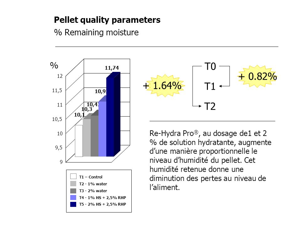Pellet quality parameters % Remaining moisture Re-Hydra Pro ®, au dosage de1 et 2 % de solution hydratante, augmente dune manière proportionnelle le n