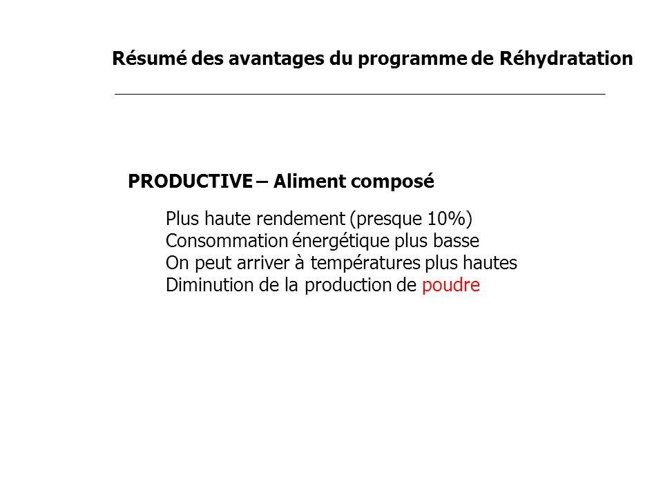 Résumé des avantages du programme de Réhydratation PRODUCTIVE – Aliment composé Plus haute rendement (presque 10%) Consommation énergétique plus basse