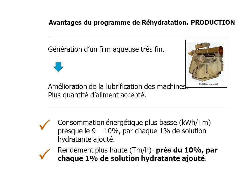 Génération dun film aqueuse très fin. Amélioration de la lubrification des machines. Plus quantité daliment accepté. Consommation énergétique plus bas