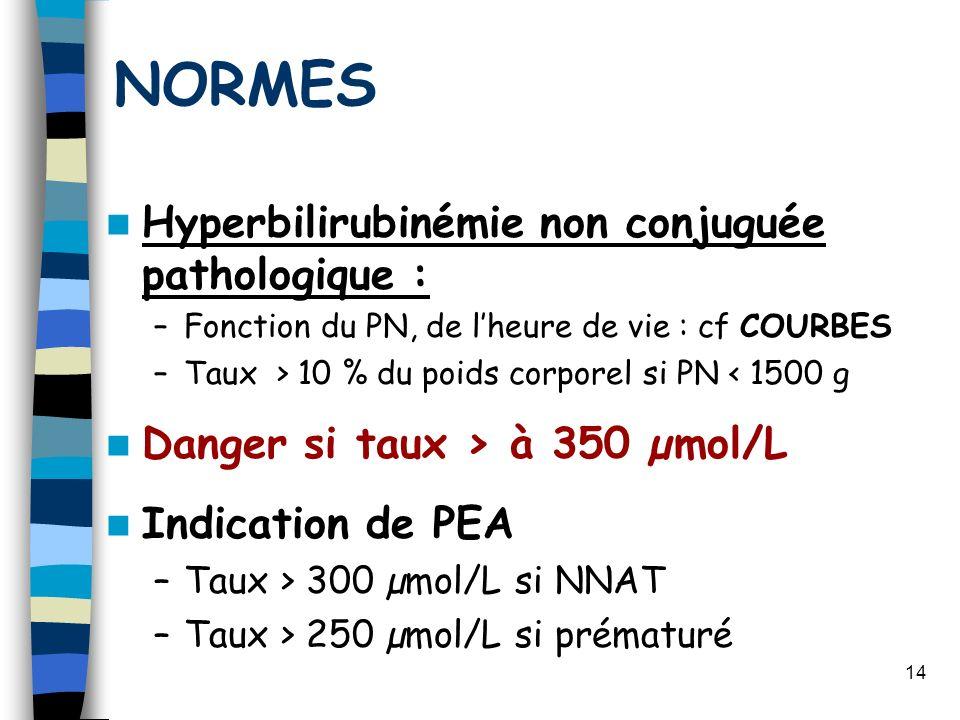 14 NORMES Hyperbilirubinémie non conjuguée pathologique : –Fonction du PN, de lheure de vie : cf COURBES –Taux > 10 % du poids corporel si PN < 1500 g