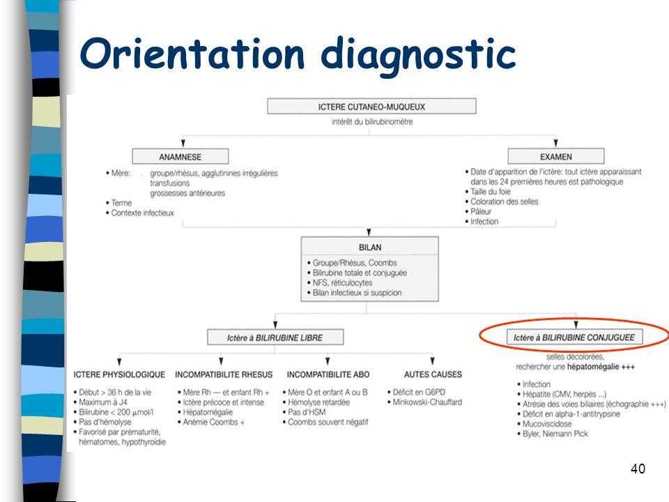 40 Orientation diagnostic