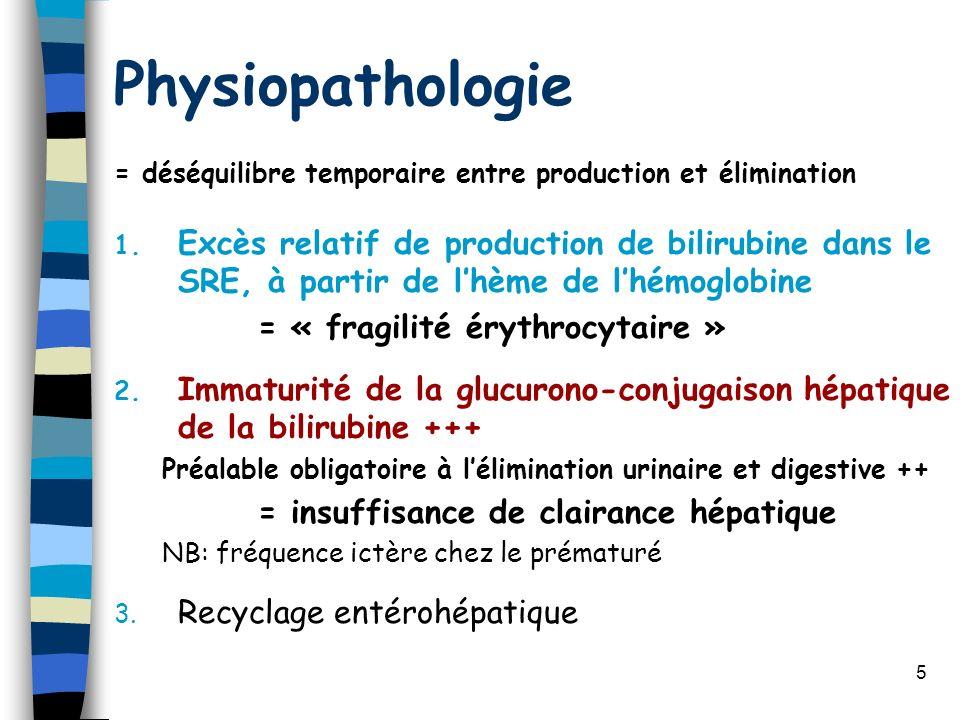 5 Physiopathologie = déséquilibre temporaire entre production et élimination 1. Excès relatif de production de bilirubine dans le SRE, à partir de lhè