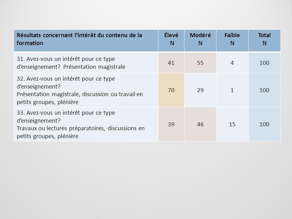 Résultats concernant lintérêt du contenu de la formation Élevé N Modéré N Faible N Total N 31. Avez-vous un intérêt pour ce type denseignement? Présen