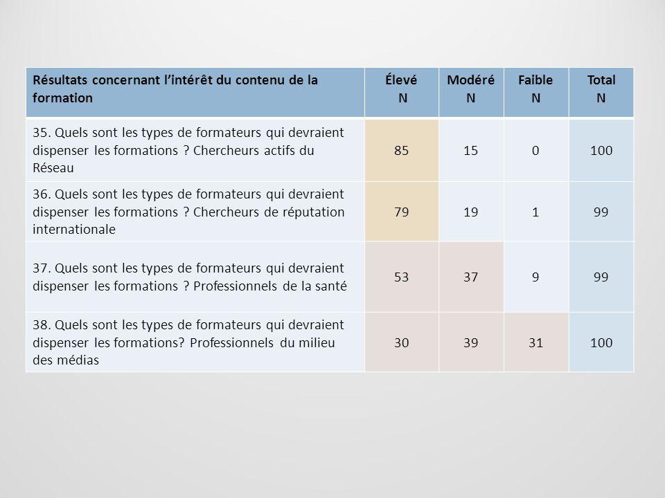 Résultats concernant lintérêt du contenu de la formation Élevé N Modéré N Faible N Total N 35. Quels sont les types de formateurs qui devraient dispen