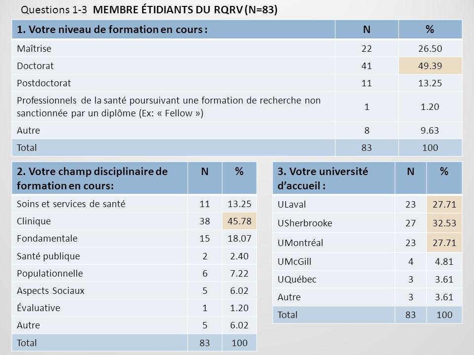 Questions 1-3 MEMBRE ÉTIDIANTS DU RQRV (N=83) 1. Votre niveau de formation en cours :N% Maîtrise2226.50 Doctorat4149.39 Postdoctorat1113.25 Profession