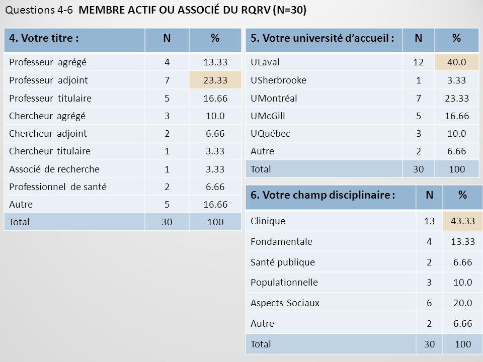 Questions 4-6 MEMBRE ACTIF OU ASSOCIÉ DU RQRV (N=30) 4. Votre titre :N% Professeur agrégé413.33 Professeur adjoint723.33 Professeur titulaire516.66 Ch