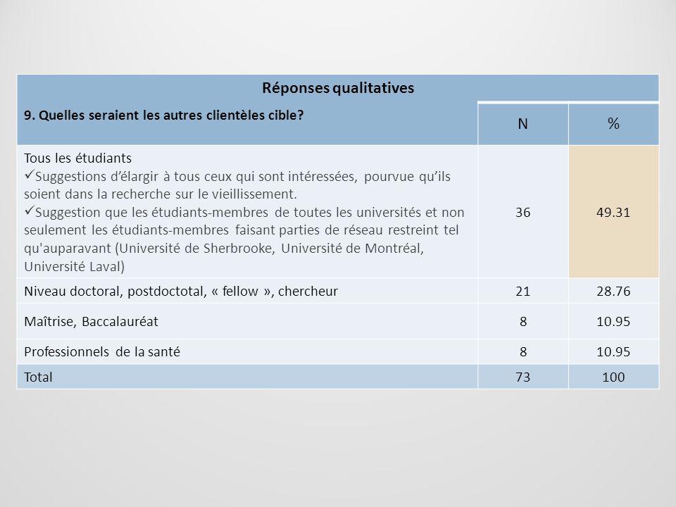 Réponses qualitatives 9. Quelles seraient les autres clientèles cible? N% Tous les étudiants Suggestions délargir à tous ceux qui sont intéressées, po