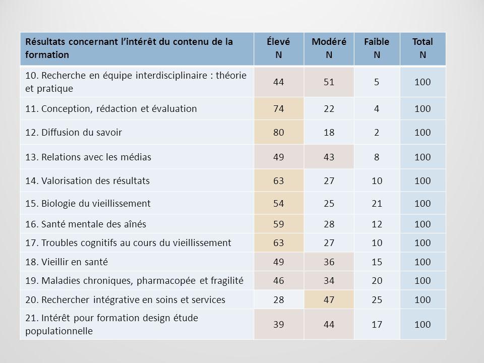 Résultats concernant lintérêt du contenu de la formation Élevé N Modéré N Faible N Total N 10. Recherche en équipe interdisciplinaire : théorie et pra