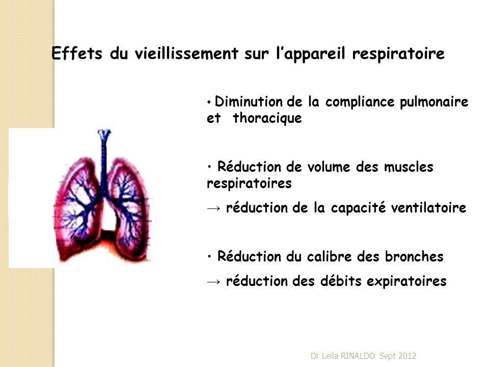 Effets du vieillissement sur lappareil respiratoire Diminution de la compliance pulmonaire et thoracique Réduction de volume des muscles respiratoires