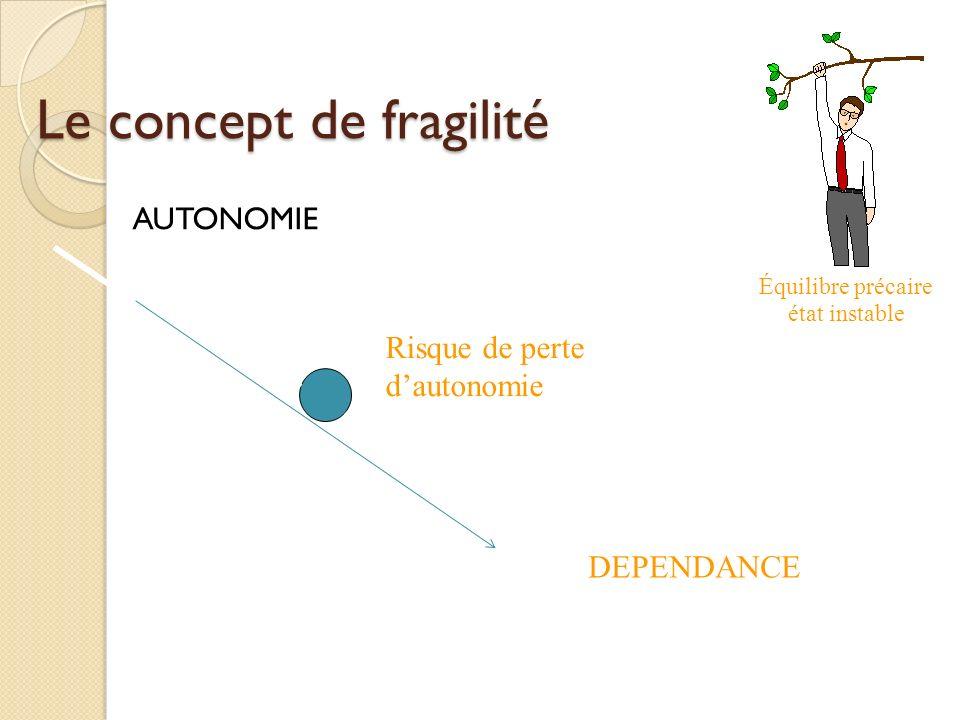 Le concept de fragilité AUTONOMIE Équilibre précaire état instable DEPENDANCE Risque de perte dautonomie