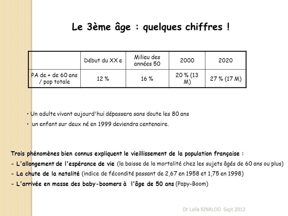 Direction des chutes En avant 48 % En arrière 21 % Sur le côté26 % Ne sait pas 4 % Dr Leila RINALDO Sept 2012