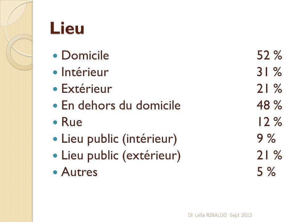 Lieu Domicile52 % Intérieur 31 % Extérieur21 % En dehors du domicile48 % Rue12 % Lieu public (intérieur)9 % Lieu public (extérieur)21 % Autres5 % Dr L