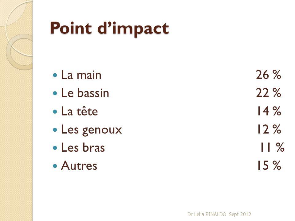 Point dimpact La main26 % Le bassin22 % La tête14 % Les genoux12 % Les bras 11 % Autres15 % Dr Leila RINALDO Sept 2012