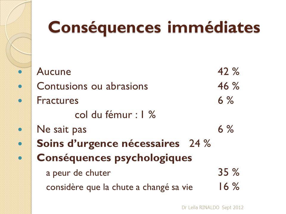 Conséquences immédiates Aucune42 % Contusions ou abrasions46 % Fractures6 % col du fémur : 1 % Ne sait pas6 % Soins durgence nécessaires24 % Conséquen